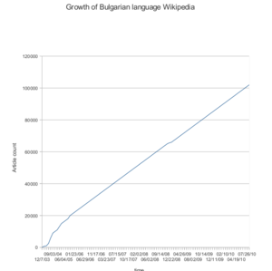 Bulgarian Wikipedia - Growth of articles number in Bulgarian Wikipedia
