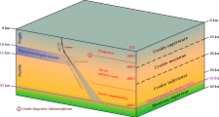 Block diagram continental crust structure FR.png