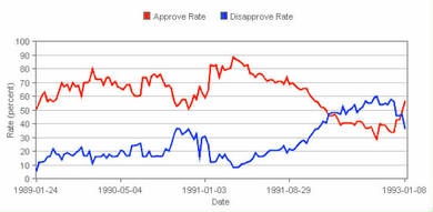 Bush's approval ratings (red) compared to his disapproval ratings (blue) during his presidency Bush I approval rating.png