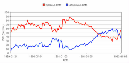 Bush's approval ratings (red) compared to his disapproval ratings (blue) for his four-year presidency Bush I approval rating.png