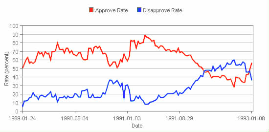 Bush I approval rating.png