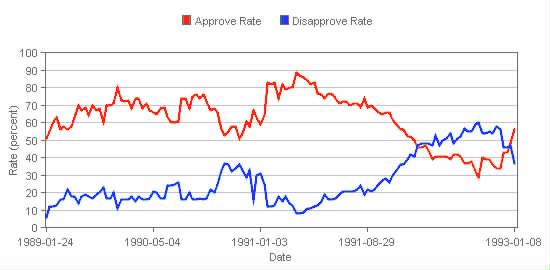 Bush I approval rating