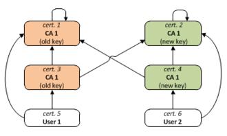 X.509 - Example 2: CA certificate renewal