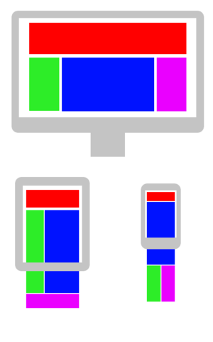 Responsive web design - An example of how various elements of a web page adapt to the screen size of different devices such as the display of a desktop computer, tablet PC and a smartphone