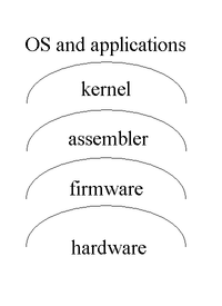 A typical vision of a computer architecture as a series of abstraction layers: hardware, firmware, assembler, kernel, operating system and applications (see also Tanenbaum 79).