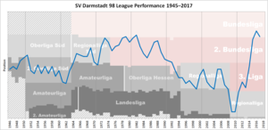 SV Darmstadt 98 - Historical chart of SV Darmstadt league performance after WWII