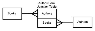 Many-to-many (data model) - The Author-Book many-to-many relationship as a pair of one-to-many relationships with a junction table
