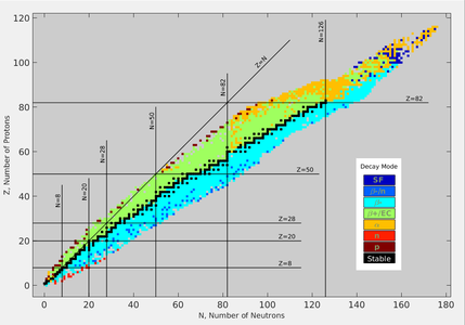 Chart Of Nuclides By Type Decay Black Squares Are Le With Excessive Neutrons Or Protons Unle To β Light Blue