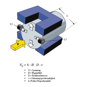 Magnetic flow meter - Magnetic flow meter
