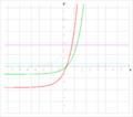Division e^(x+1)-e; e^x-1.png