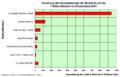 Einkunftsarten D 2007 Gesamtbetrag der Einkuenfte.png