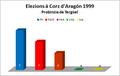 Elezions corz 1999 tergüel.png