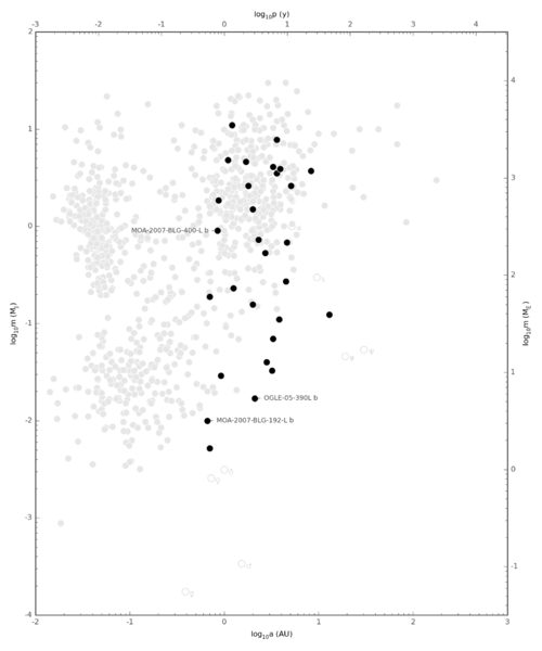 Exoplanet Period-Mass Scatter Discovery Method ML.png