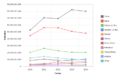 Exportaciones de Australia del periodo 2010-2014 expresadas en USD valor FOB.png