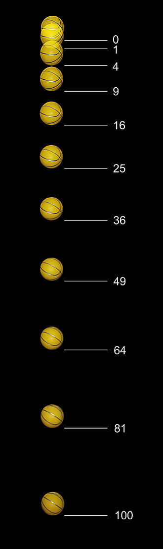 Mass - Distance traveled by a freely falling ball is proportional to the square of the elapsed time