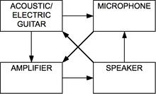 Audio feedback - Wikipedia on
