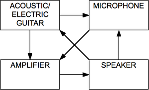 Audio feedback - Image: Feedback loop block diagram