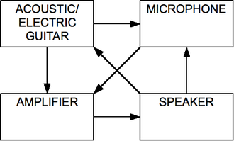 "Audio feedback - ""Block diagram of the signal-flow for a common feedback loop."""