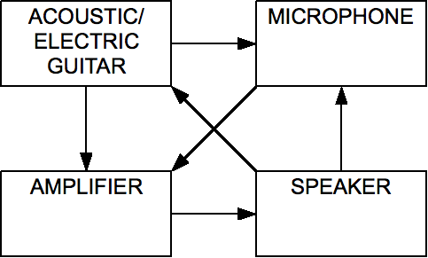 Feedback loop block diagram