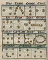 Fotothek df tg 0004427 Astrologie ^ Sternzeichen ^ Kalender.jpg