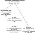Genealogie de vinis.png