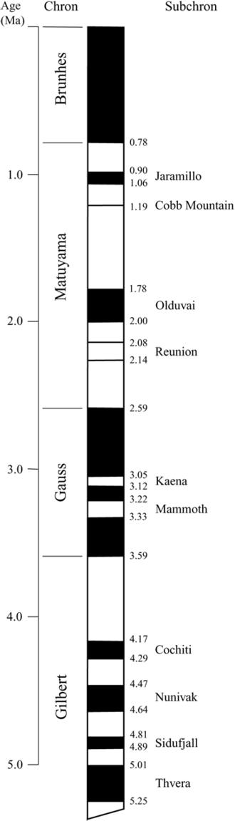 Paleomagnetism - Image: Geomagnetic late cenozoic