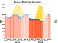Germany Electricity Generation 5-04-05-2013.png