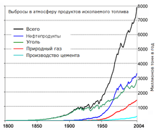 Global Carbon Emission by Type to Y2004 ru.png