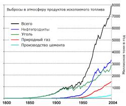 Углекислый газ как парниковый