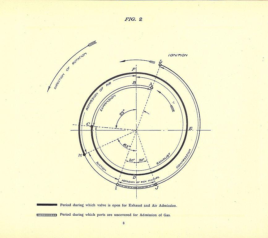 Filegnome Monosoupape Fig2 Timing Diagram