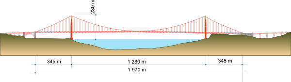 The height, depth, and length of the span from end to end.