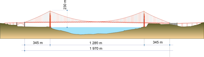 Golden-Gate-Bridge.svg