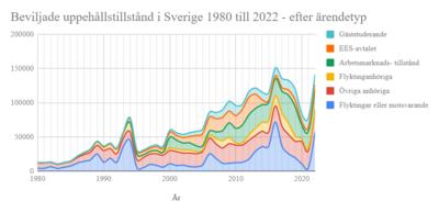 invandrare i sverige statistik