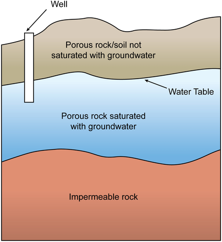 Notice That The Water Table Roughly Mirrors The Slope Of The Landu0027s  Surface. A Well Penetrates The Water Table.