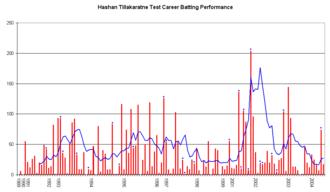 Hashan Tillakaratne - Hashan Tillakaratne's test career performance graph.