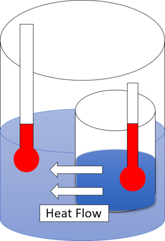 Second law of thermodynamics - Heat flow from hot water to cold water.