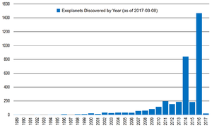 Histogram of Discovered Exoplanets each year as of March 8, 2017