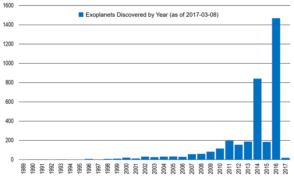 Histogram Chart of Discovered Exoplanets as of 2017-03-08