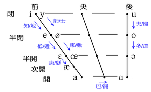 Fuqing dialect - Illustration of the phonetics of the close-open alternation