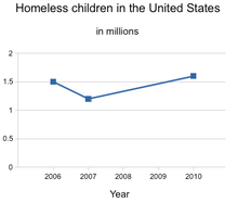 Street Children  Wikipedia Homeless Children In The United States The Number Of Homeless Children  Reached Record Highs In   And  At About Three Times Their  Number In