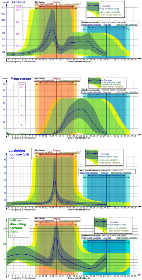 Reference ranges for blood tests - Wikipedia