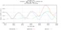 Hurricane Irene Tide Data 8461490 (New London, CT).png
