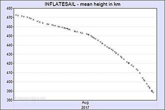 InflateSail - Image: Inflate Sail August