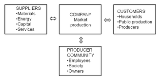Production (economics) - Interactive contributions of a company's stakeholders (Saari, 2011,4)