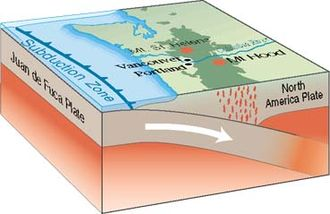 Rock cycle - The Juan de Fuca plate sinks below the North America plate at the Cascadia subduction zone.