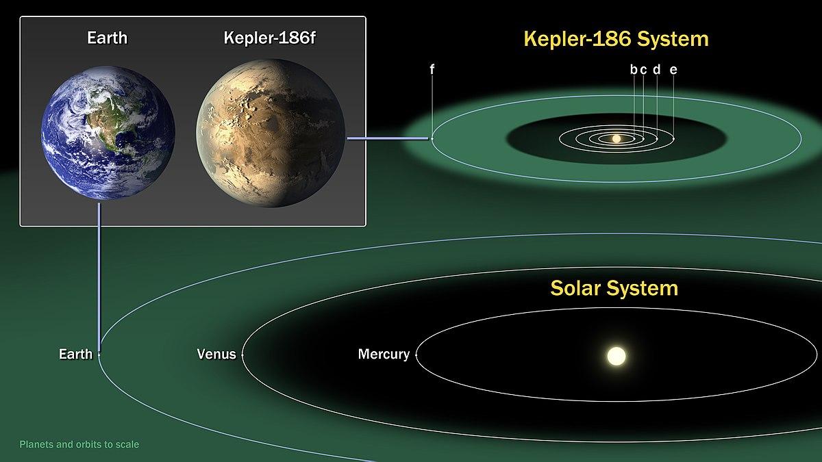 Kepler-186f - Wikipedia