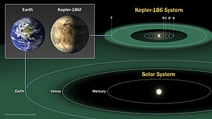 Kepler-186f - Size comparison of Kepler-186f (artist's impression) with Earth along with their projected habitable zones.