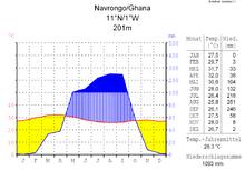 Navrongo     Wikipedia