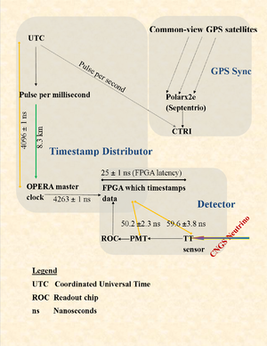Fig. 4 OPERA time measuring system at LNGS: various delays of the timing chain, and the standard deviations of the error. The top half of the picture is the common GPS clock system (PolaRx2e is the GPS receiver), and the bottom half is the underground detector. Fiber cables bring the GPS clock underneath. The underground detector consists of the blocks from the tt-strip to the FPGA. Errors for each component are shown as x ± y, where x is the delay caused by the component in transmitting time information, and y is the expected bound on that delay.