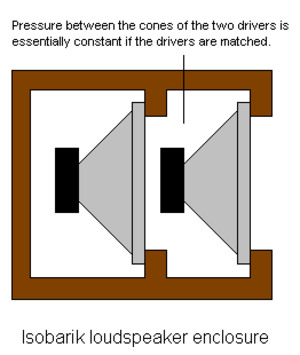 Isobaric loudspeaker - Isobaric loudspeaker in a cone-to-magnet (in-phase) arrangement. The image above shows a sealed enclosure; vented enclosures may also use the isobaric scheme.